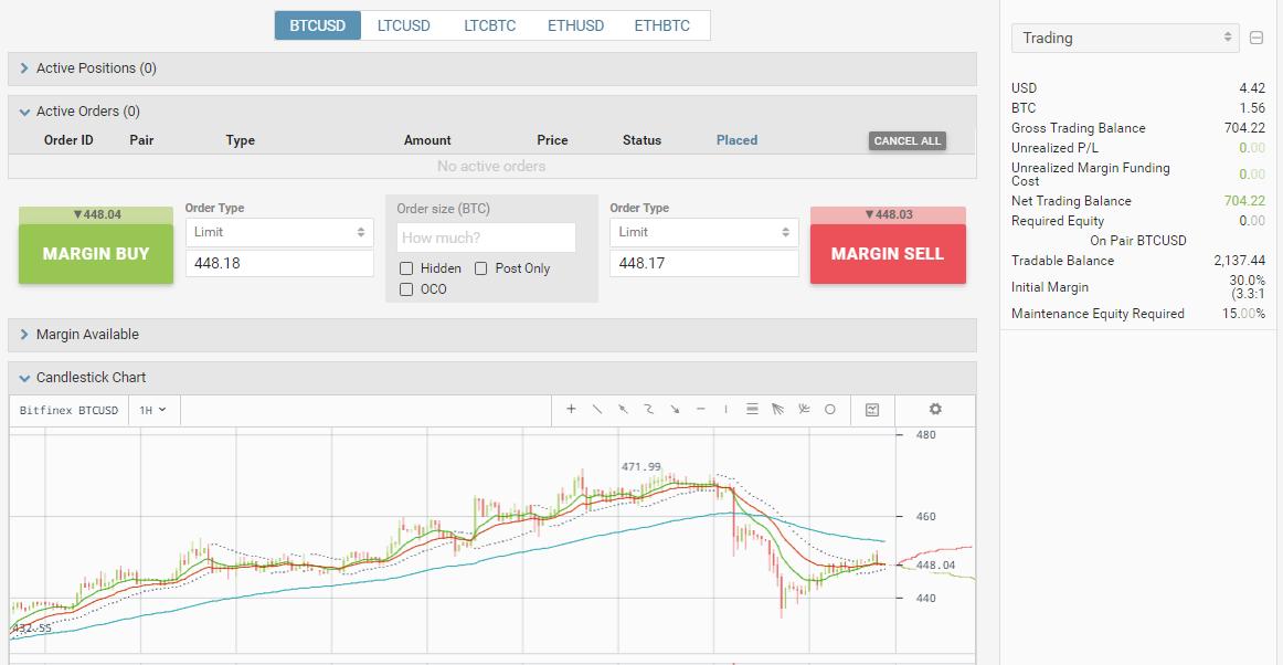 3.33x leverage BTCUSD trades